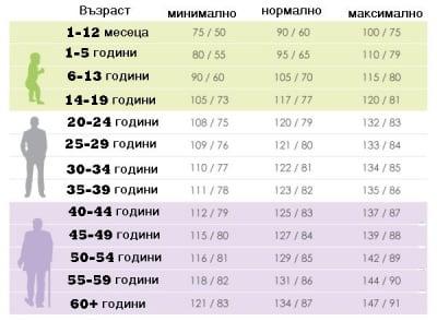 Колко е нормалното кръвно според възрастта?