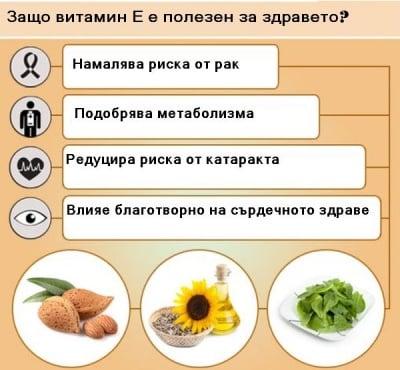 Витамин Е намалява риска от рак, сърдечносъдови болести и катаракта
