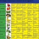 11 плода и зеленчука и с какво са полезни за здравето ни?