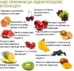 Цветовете на плодовете и зеленчуците - кой за какво е полезен