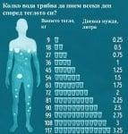 Колко вода трябва да приемаме ежедневно според теглото си?